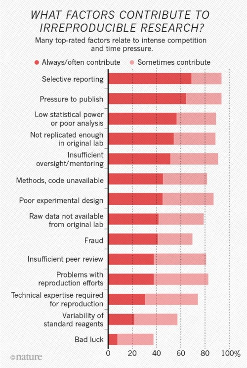 Chart from Nature article on factors contributing to irreproducible research.
