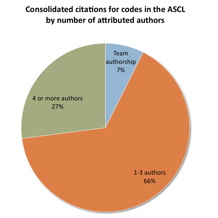 Pie chart showing 66% of consolidated citations of ASCL codes are to codes with 1-3 authors; team-developed codes account for 7% of consolidated citations